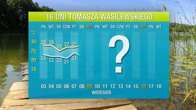 Pogoda na 16 dni: <br />ciepłe lato zostaje na dłużej