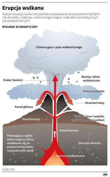 Jak przebiega erupcja wulkanu? (Adam Ziemienowicz/PAP/DPA)